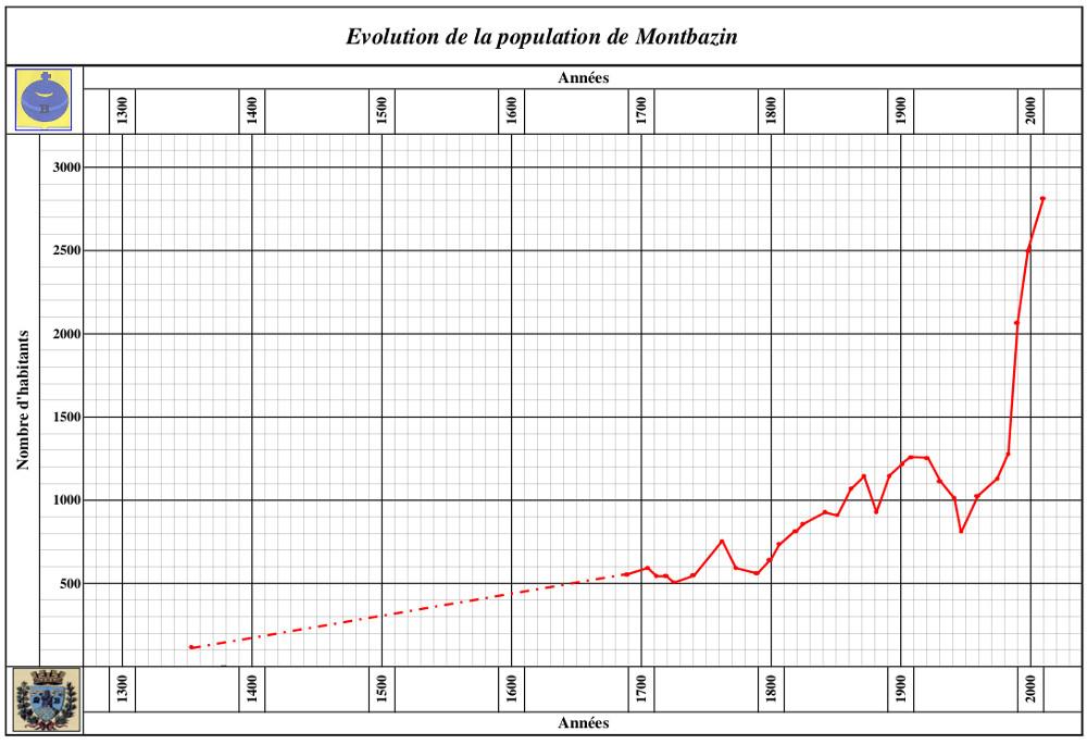 Courbe de population de 1350 à 2010