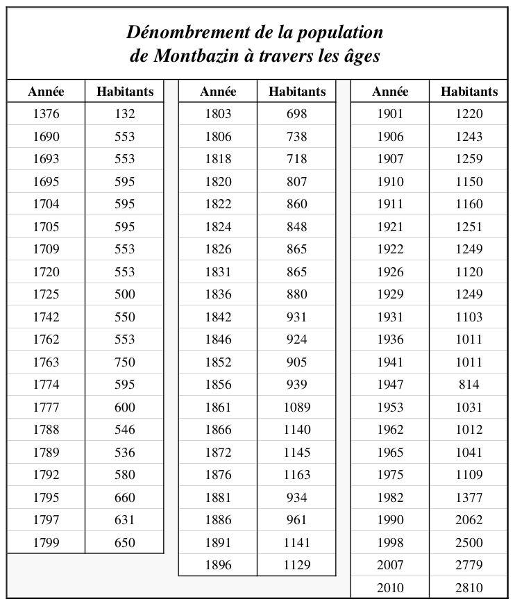 Dénombrement de la population de 1376 à 2010